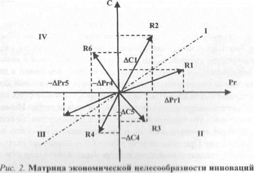 Матрица экономической целесообразности