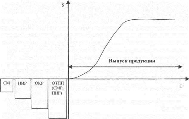 динамика инновационного цикла