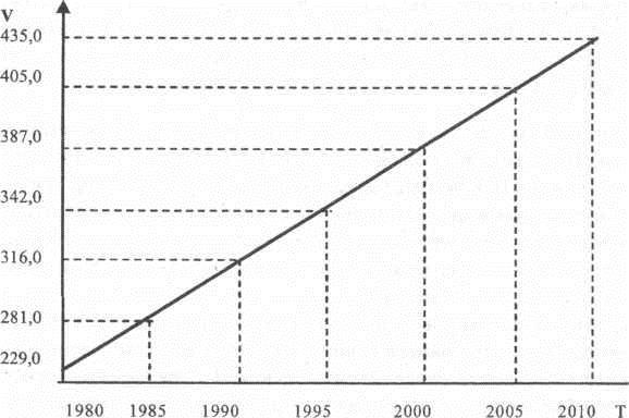 Динамика роста значения искомого параметра