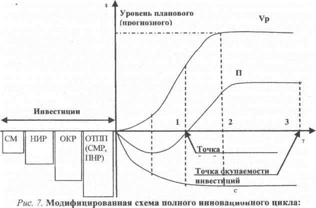 Схема полного инновационного цикла