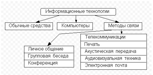 курсовая по информационным технологиям