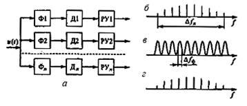 Методы анализа спектра сигналов реферат 480